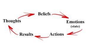 pensieri-convinzioni-emozioni-azioni-risultati